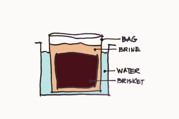 brine bag diagram